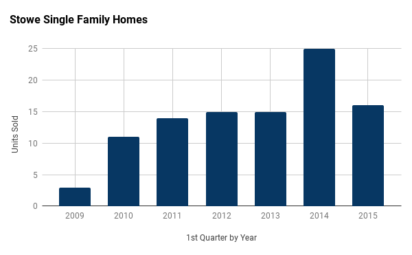Stowe Vermont single family homes 1st quarter sales by year