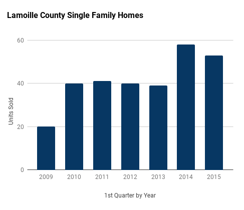 Lamoille County single family homes 1st quarter sales by year