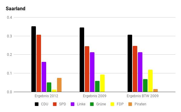 Diagramm der letzten Wahlen im Saarland.