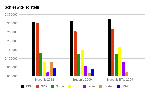 Diagramm: Die letzten Wahlen in Schleswig-Holstein.