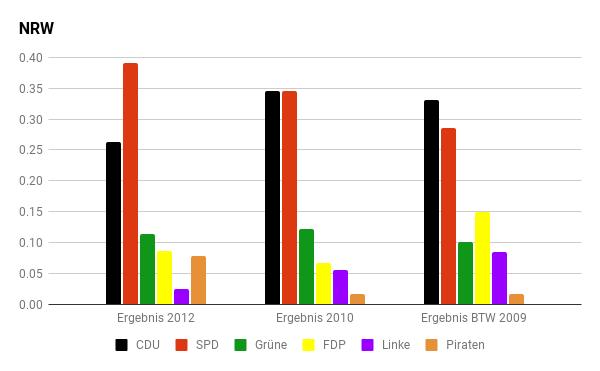 Diagramm: Die letzten Wahlen in NRW.