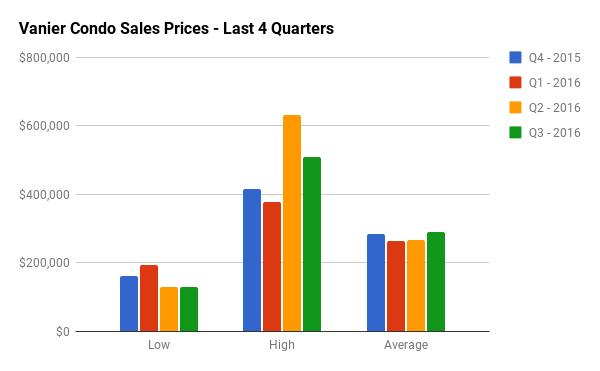 Quarterly Condo Sales Stats for Vanier