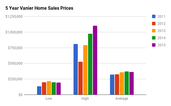 Historical Home Sales Stats for Vanier