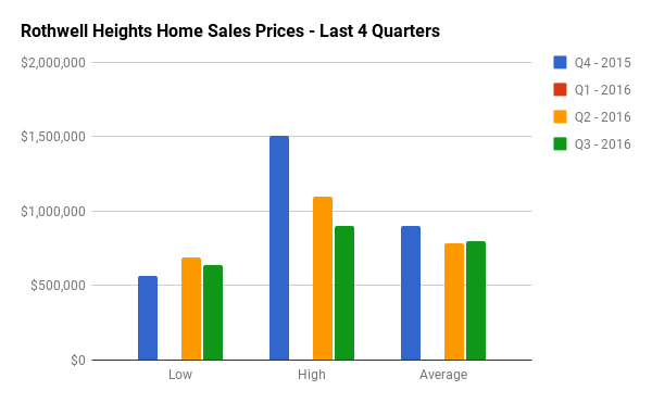 Quarterly Home Sales Stats for Rothwell Heights