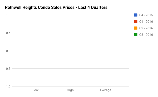 Quarterly Condo Sales Stats for Rothwell Heights