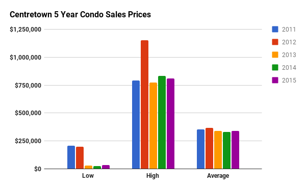 Historical Condo Sales Stats for Centretown