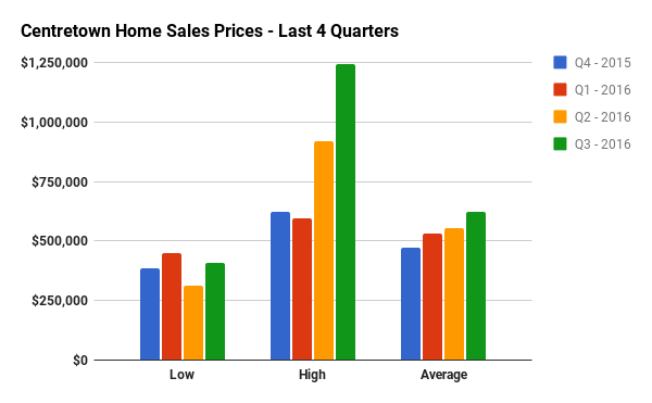 Quarterly Home Sales Stats for Centretown