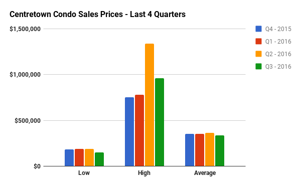 Quarterly Condo Sales Stats for Centretown