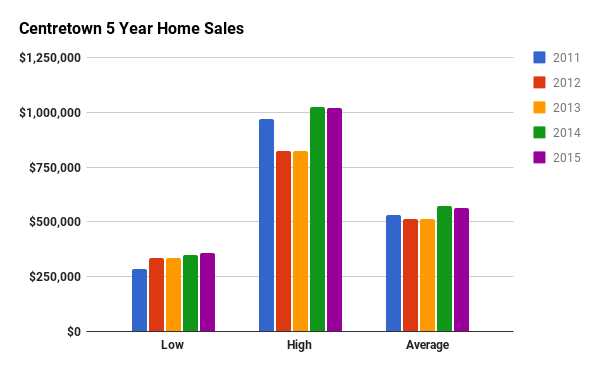 Historical Home Sales Stats for Centretown