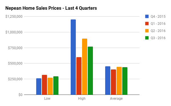 Quarterly Home Sales Stats for Nepean