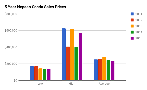 Historical Condo Sales Stats for Nepean