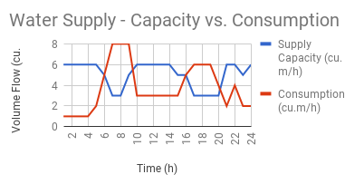Water supply system - etimating capacity vs. consumption