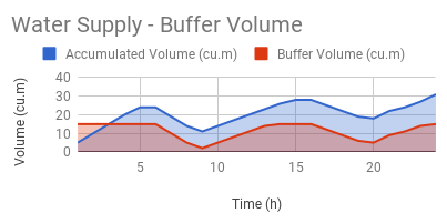 Water supply system supply - estimating buffer tank volume
