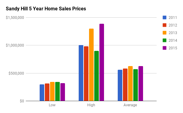 Historical Home Sales Stats for Sandy Hill