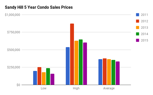 Historical Condo Sales Stats for Sandy Hill