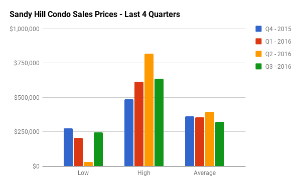 Quarterly Condo Sales Stats for Sandy Hill