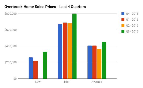 Quarterly Home Sales Stats for Overbrook
