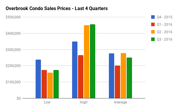 Quarterly Condo Sales Stats for Overbrook