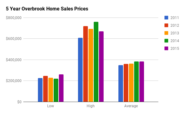 Historical Home Sales Stats for Overbrook