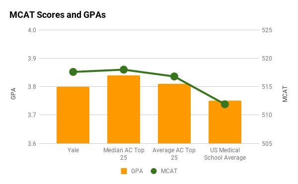 Yale average MCAT and GPA