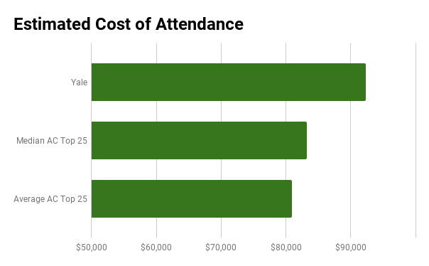 Yale medical school cost of attendance