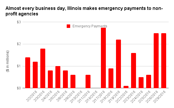 Source: Illinois Comptroller's office.