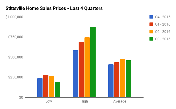 Quarterly Home Sales Stats for Stittsville
