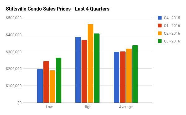Quarterly Condo Sales Stats for Stittville