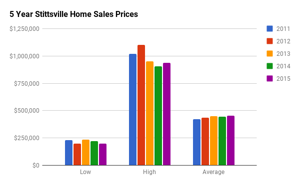 Historical Home Sales Stats for Stittsville