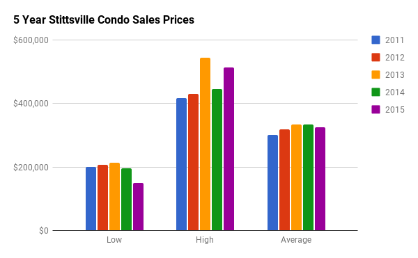 Historical Condo Sales Stats for Stittsville