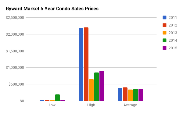Historical Condo Sales Stats for Byward Market