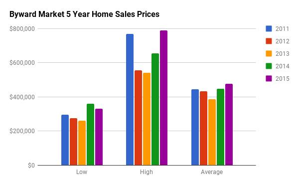 Historical Home Sales Stats for Byward Market