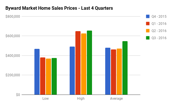 Quarterly Home Sales Stats for Byward Market