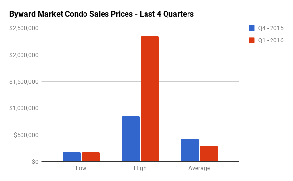 Quarterly Condo Sales Stats for Byward Market