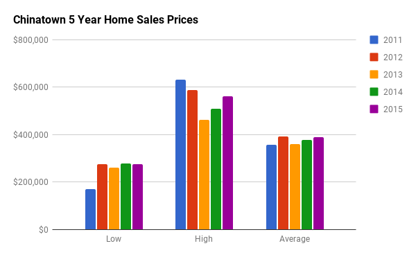 Historical Home Sales Stats for Chinatown