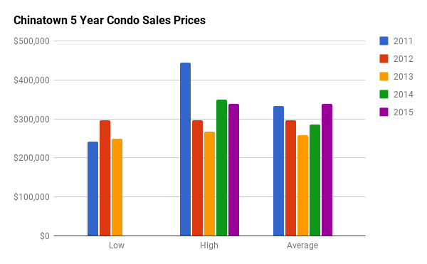 Historical Condo Sales Stats for Chinatown