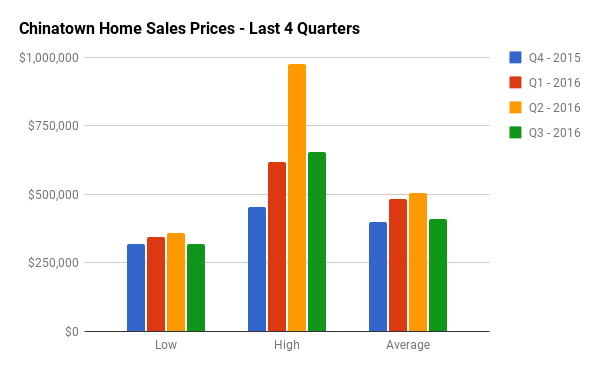 Quarterly Home Sales Stats for Chinatown