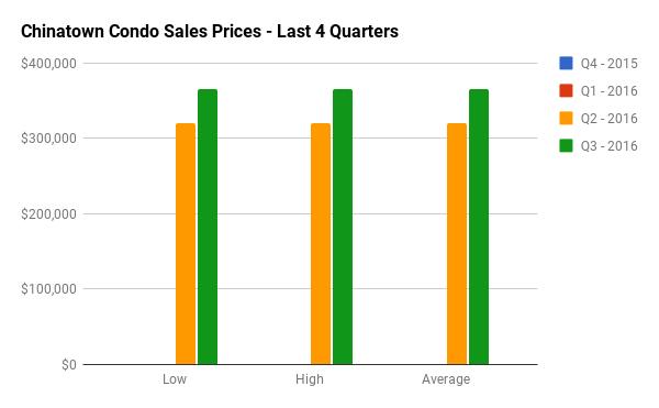 Quarterly Condo Sales Stats for Chinatown