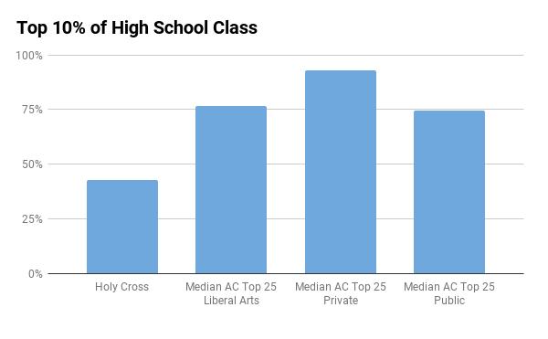 Holy Cross top 10% in high school