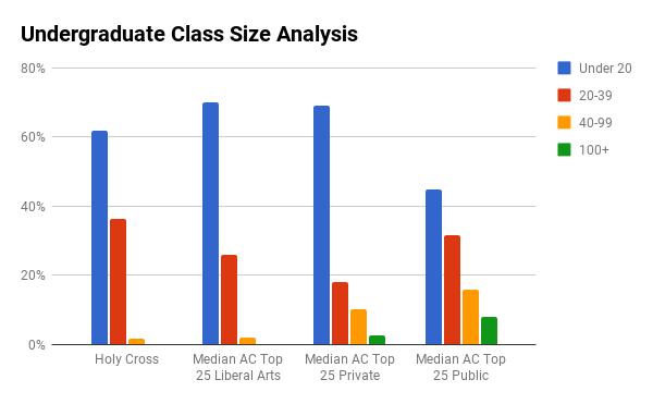 Holy Cross undergraduate class sizes