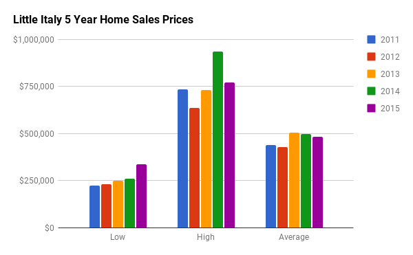Historical Home Sales Stats for Little Italy