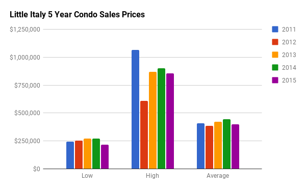 Historical Condo Sales Stats for Little Italy
