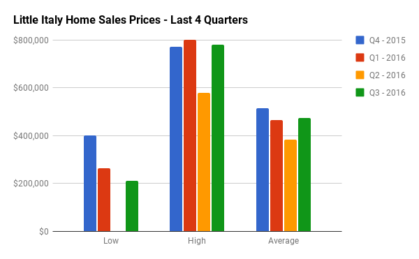 Quarterly Home Sales Stats for Little Italy