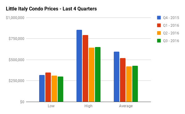 Quarterly Condo Sales Stats for Little Italy