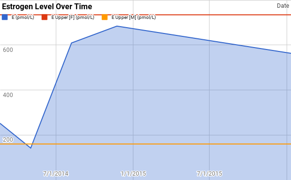 Chart: Estrogen Level Over Time