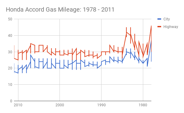 Honda accord gas mileage 1978 2013 for Honda accord fuel economy