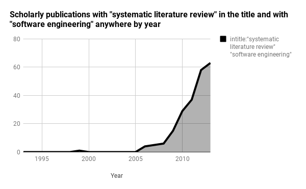 A chart of the growth of systematic literature reviews in software engineering.