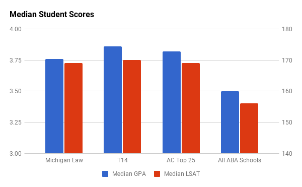 University of Michigan law school median GPA and LSAT