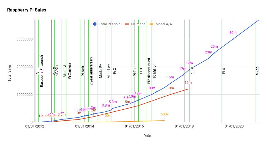 Raspberry Pi Sales Timeline