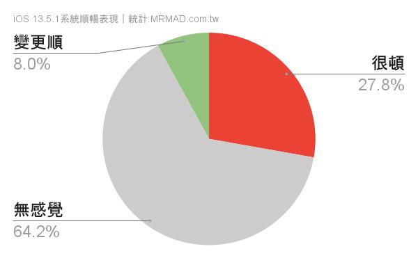 iOS 13.5.1 順暢度統計